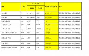 室內空氣質素及PM2.5 測試