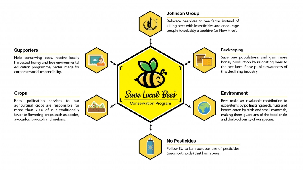 Save Local Bee_Diagram