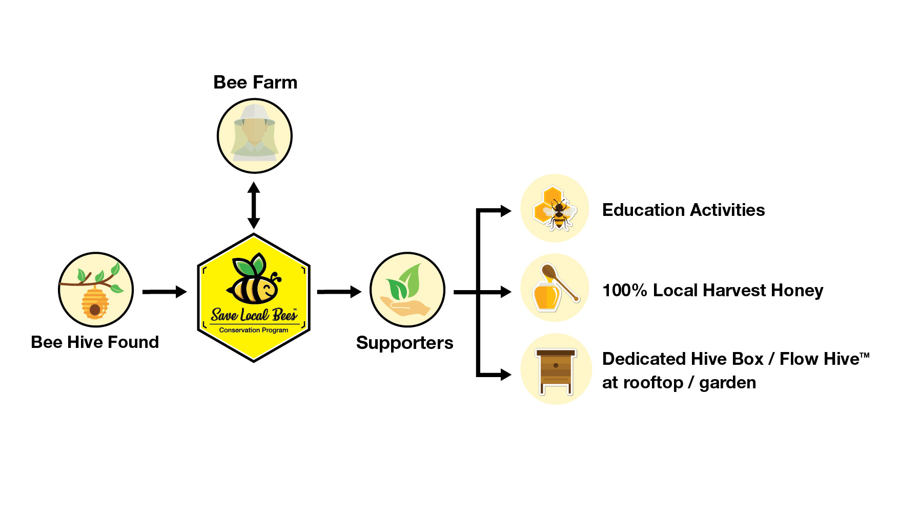 Johnson Group Save Local Bee Conservation Program - How does the program work?